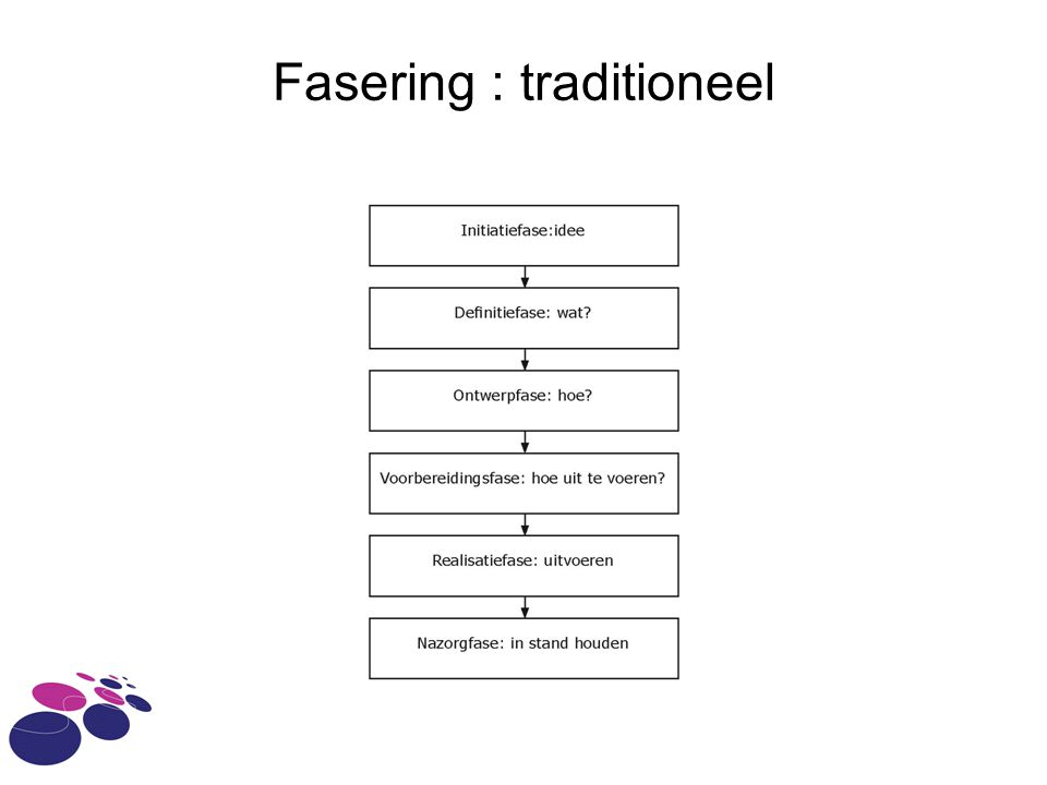 Fasering : traditioneel