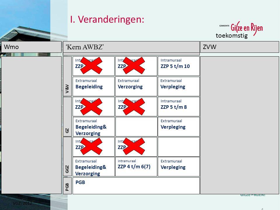 WmoAWBZZVW GZ GGZ 'Kern AWBZ' toekomstig Intramuraal ZZP 4 t/m 6(7) Extramuraal Begeleiding& Verzorging Intramuraal ZZP 5 t/m 10 Intramuraal ZZP 1&2 I