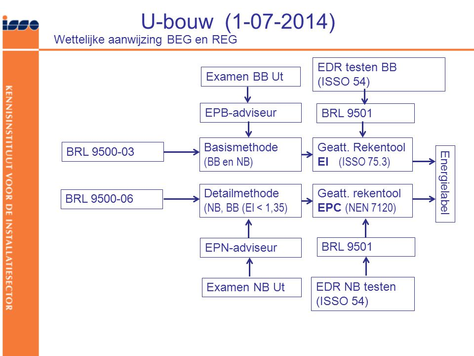 U-bouw (1-07-2014) Wettelijke aanwijzing BEG en REG BRL 9500-03 Energielabel Basismethode (BB en NB) Detailmethode (NB, BB (EI < 1,35) BRL 9500-06 Gea