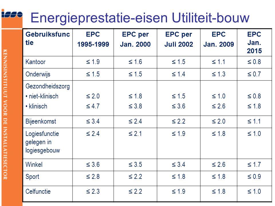 Energieprestatie-eisen Utiliteit-bouw Gebruiksfunc tie EPC 1995-1999 EPC per Jan. 2000 EPC per Juli 2002 EPC Jan. 2009 EPC Jan. 2015 Kantoor≤ 1.9≤ 1.6