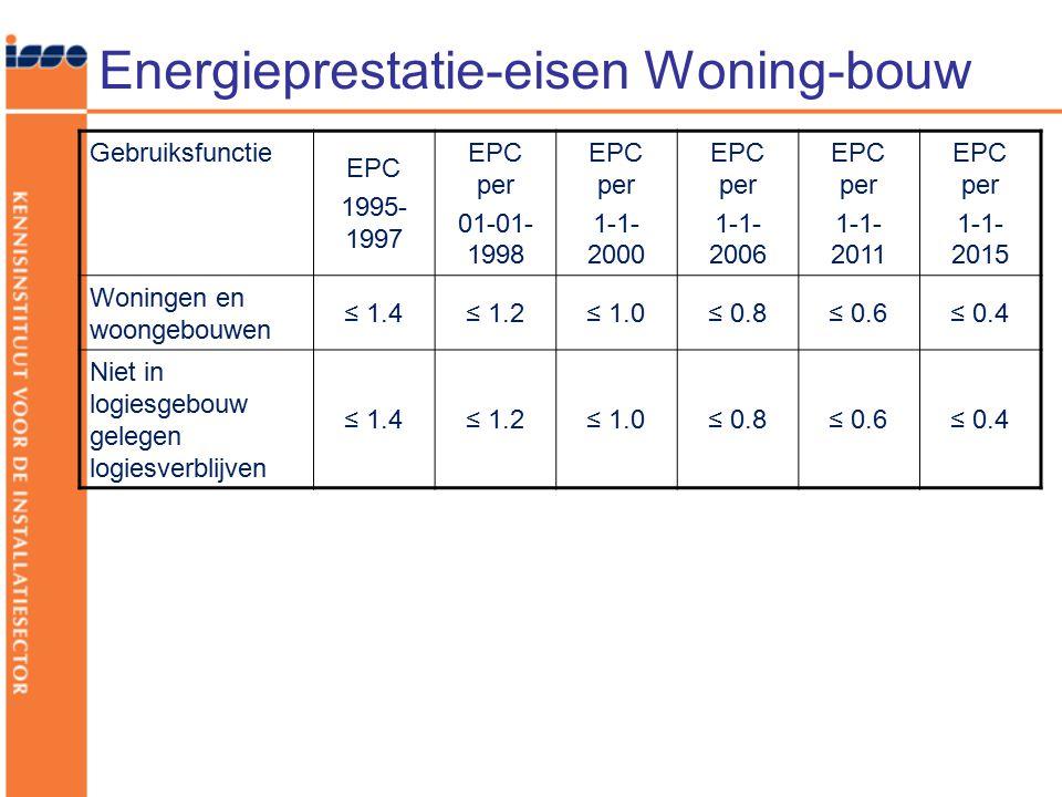 Energieprestatie-eisen Woning-bouw Gebruiksfunctie EPC 1995- 1997 EPC per 01-01- 1998 EPC per 1-1- 2000 EPC per 1-1- 2006 EPC per 1-1- 2011 EPC per 1-