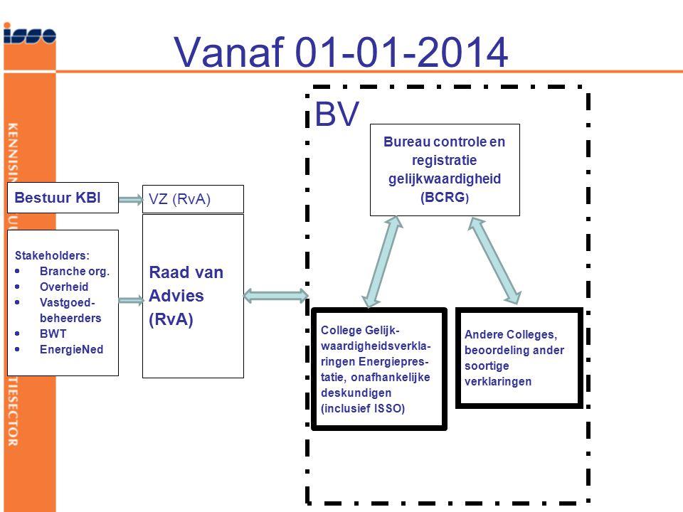 Vanaf 01-01-2014 BV Bureau controle en registratie gelijkwaardigheid (BCRG ) College Gelijk- waardigheidsverkla- ringen Energiepres- tatie, onafhankel
