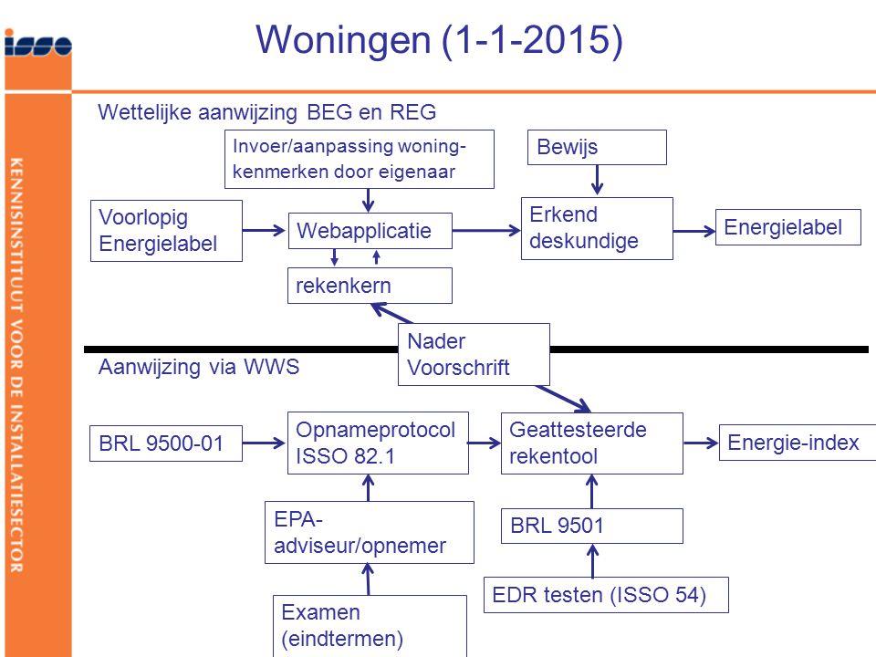 Woningen (1-1-2015) Voorlopig Energielabel Webapplicatie Erkend deskundige Energielabel Wettelijke aanwijzing BEG en REG Invoer/aanpassing woning- ken