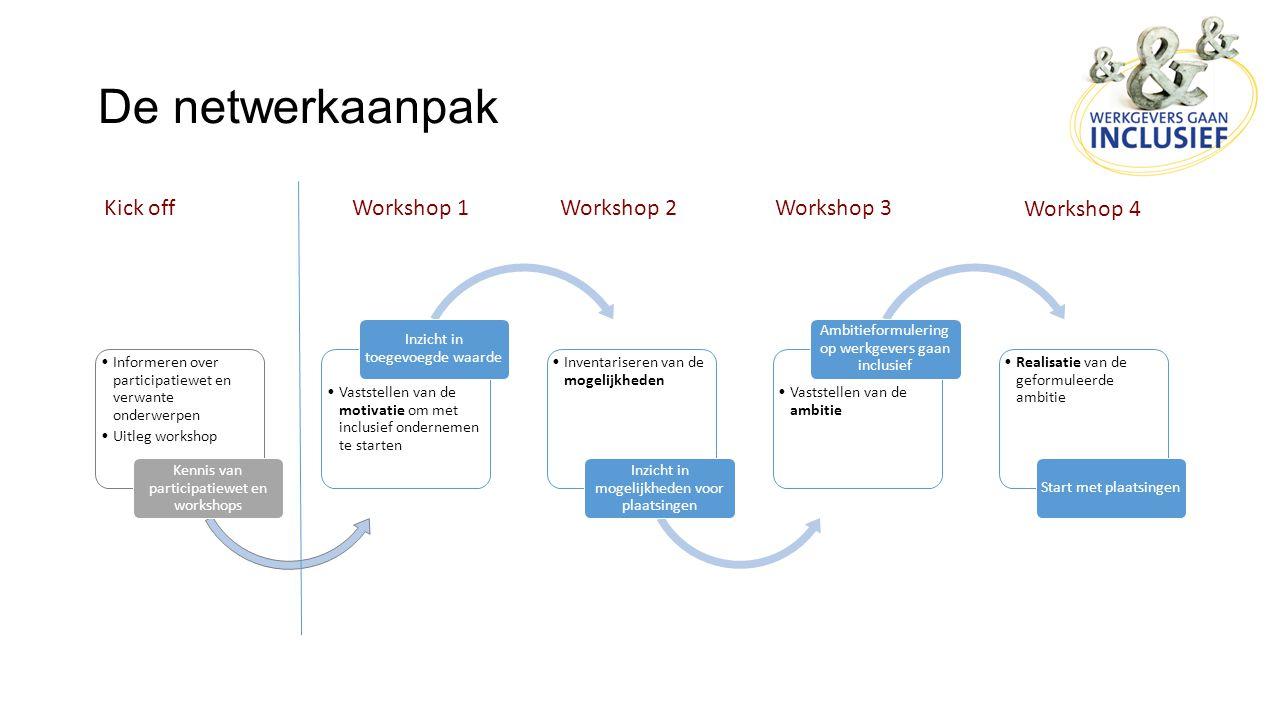 De netwerkaanpak Informeren over participatiewet en verwante onderwerpen Uitleg workshop Kennis van participatiewet en workshops Vaststellen van de mo