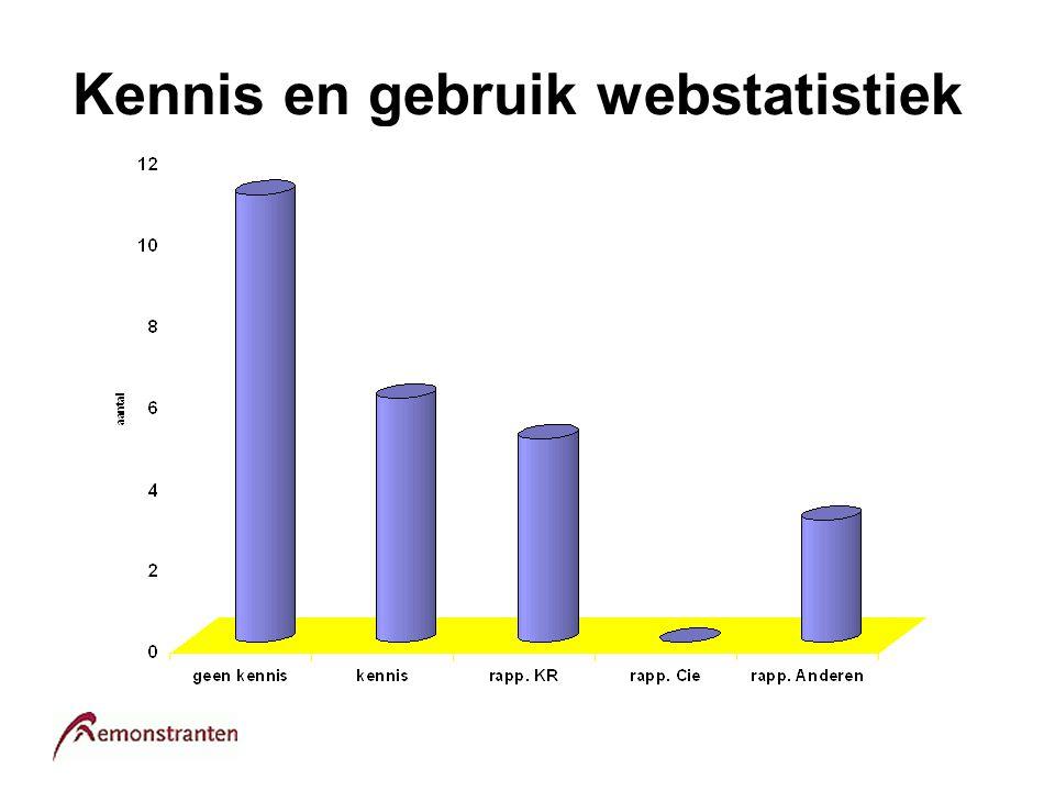 Kennis en gebruik webstatistiek