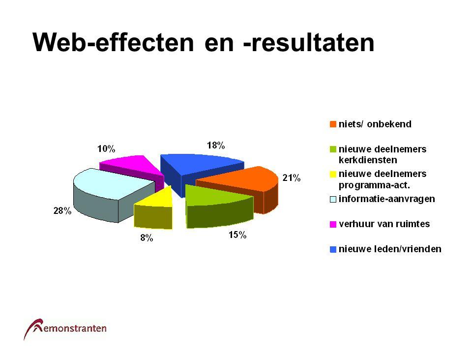 Web-effecten en -resultaten
