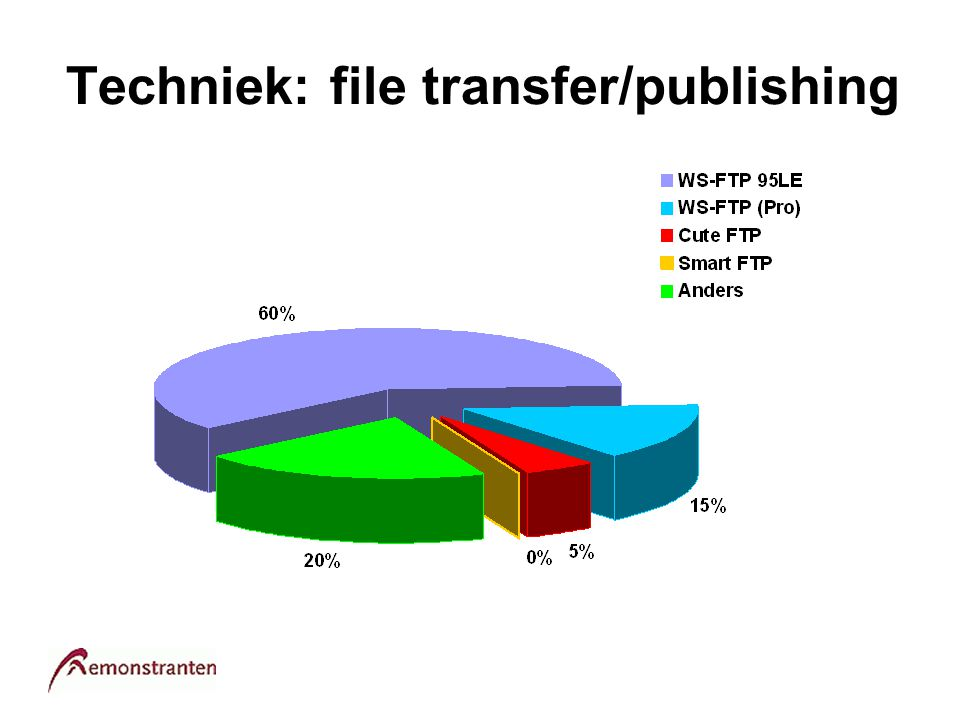 Techniek: file transfer/publishing