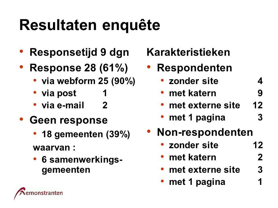 Resultaten enquête Responsetijd 9 dgn Response 28 (61%) via webform 25 (90%) via post1 via e-mail 2 Geen response 18 gemeenten (39%) waarvan : 6 samen
