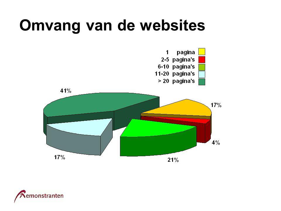 Omvang van de websites