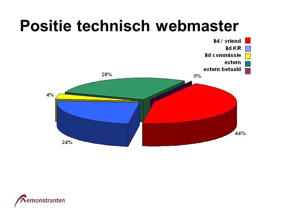 Positie technisch webmaster