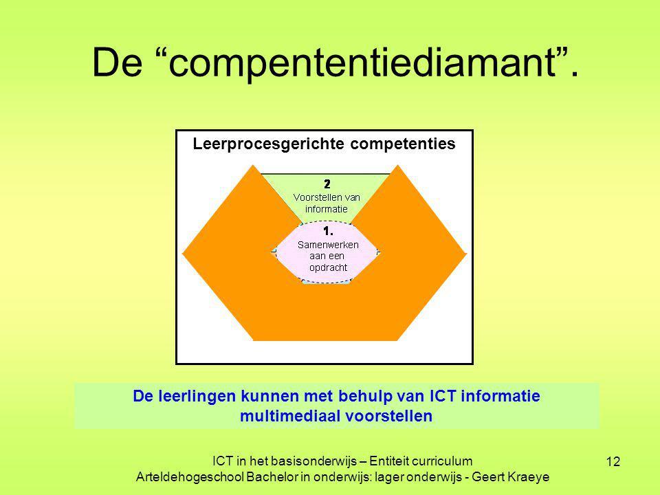 """12 Leerprocesgerichte competenties De """"compententiediamant"""". De leerlingen kunnen met behulp van ICT informatie multimediaal voorstellen ICT in het ba"""