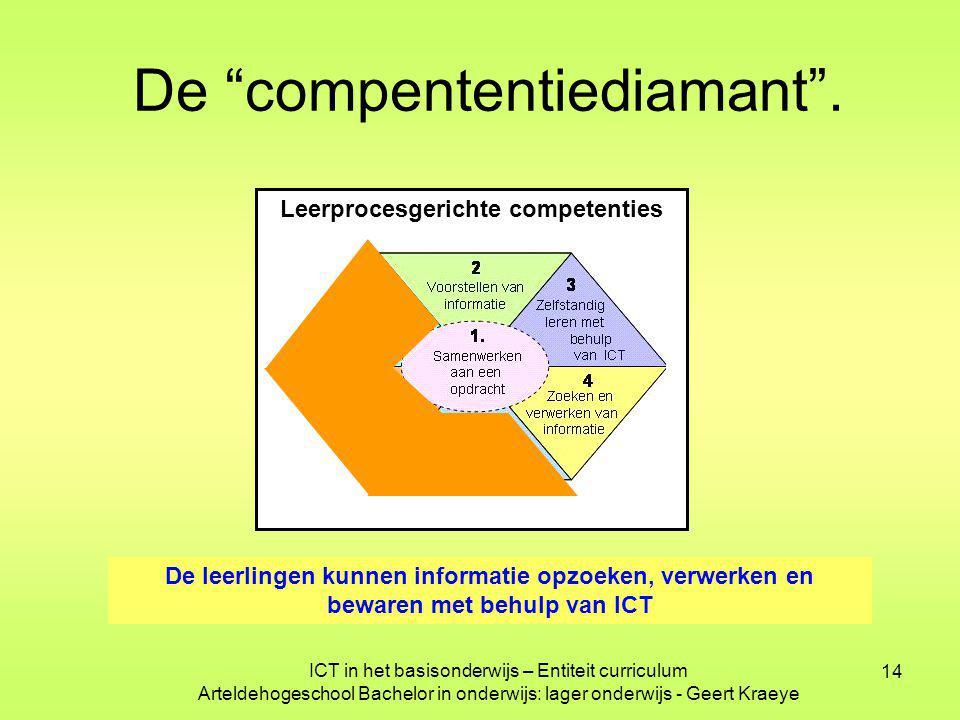 """14 Leerprocesgerichte competenties De """"compententiediamant"""". De leerlingen kunnen informatie opzoeken, verwerken en bewaren met behulp van ICT ICT in"""