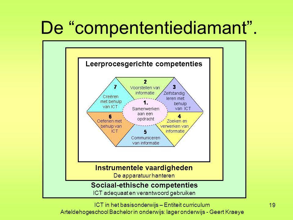 19 Sociaal-ethische competenties ICT adequaat en verantwoord gebruiken Instrumentele vaardigheden De apparatuur hanteren Leerprocesgerichte competenti