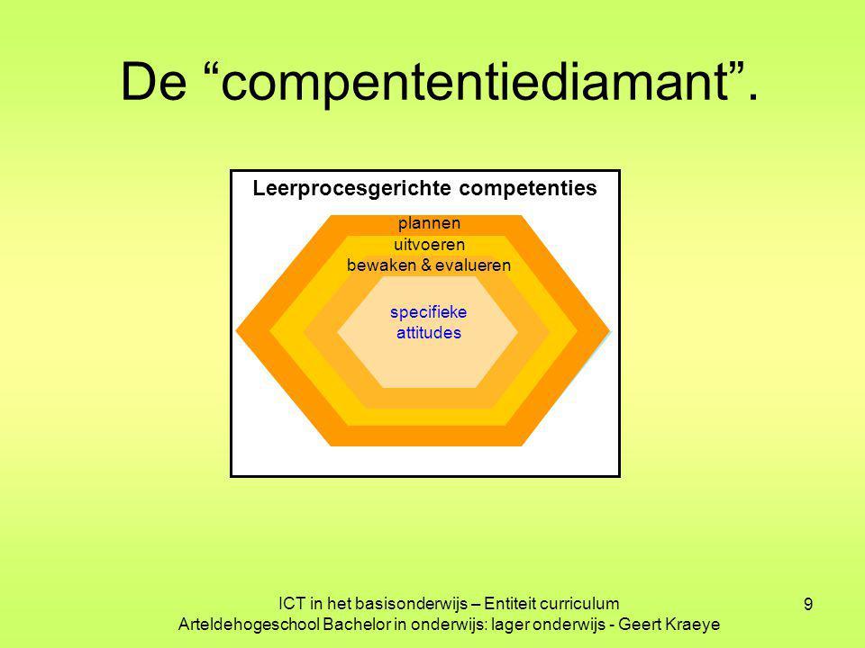 """9 Leerprocesgerichte competenties De """"compententiediamant"""". plannen uitvoeren bewaken & evalueren specifieke attitudes ICT in het basisonderwijs – Ent"""