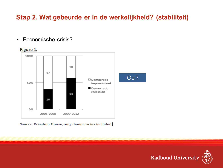 Stap 2. Wat gebeurde er in de werkelijkheid? (stabiliteit) Economische crisis? Oei?