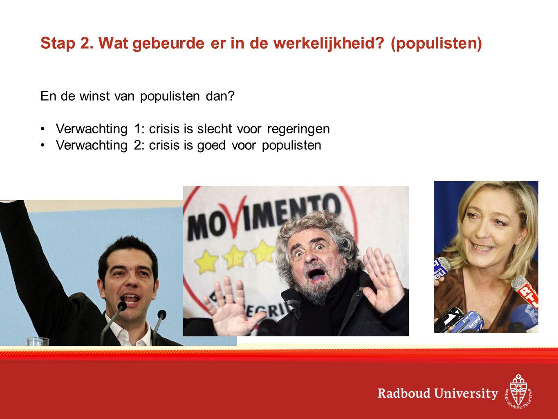 Stap 2. Wat gebeurde er in de werkelijkheid? (populisten) En de winst van populisten dan? Verwachting 1: crisis is slecht voor regeringen Verwachting