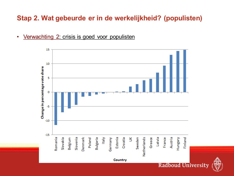 Stap 2. Wat gebeurde er in de werkelijkheid? (populisten) Verwachting 2: crisis is goed voor populisten