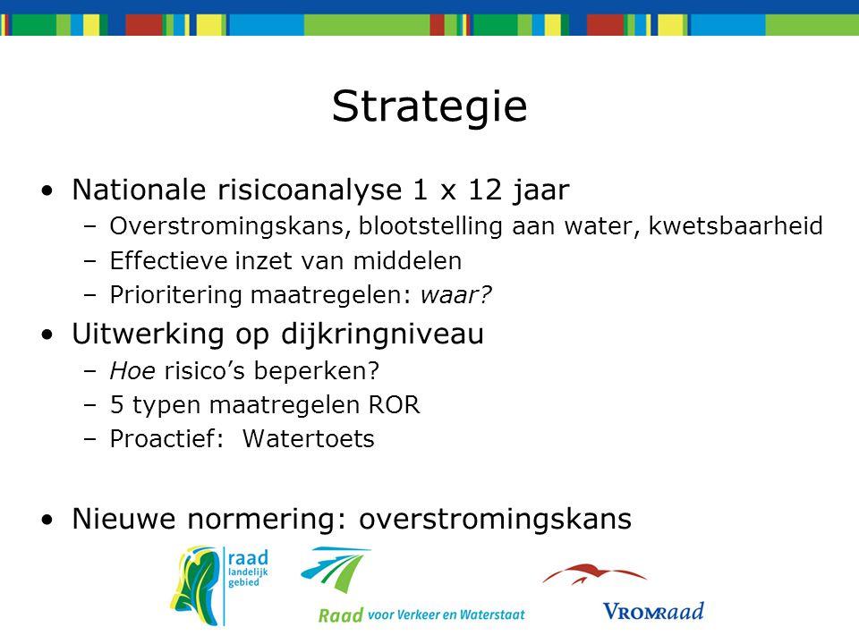 Strategie Nationale risicoanalyse 1 x 12 jaar –Overstromingskans, blootstelling aan water, kwetsbaarheid –Effectieve inzet van middelen –Prioritering