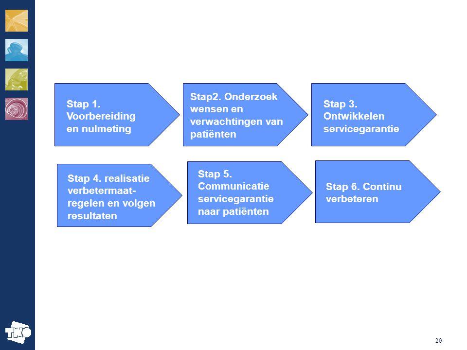 20 Stap 6. Continu verbeteren Stap 1. Voorbereiding en nulmeting Stap2. Onderzoek wensen en verwachtingen van patiënten Stap 3. Ontwikkelen servicegar