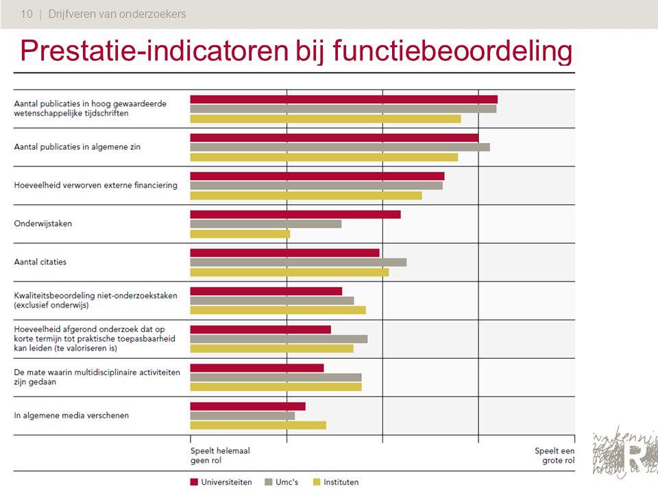 10 | Drijfveren van onderzoekers Prestatie-indicatoren bij functiebeoordeling