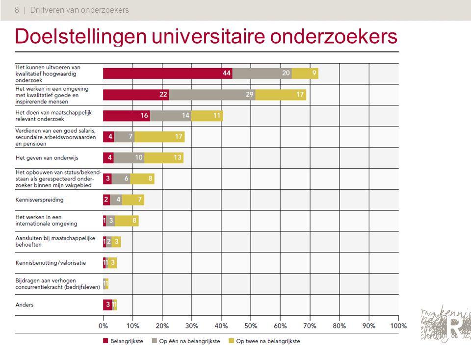 8 | Drijfveren van onderzoekers Doelstellingen universitaire onderzoekers