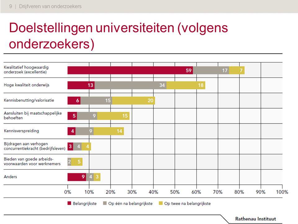 9 | Drijfveren van onderzoekers Doelstellingen universiteiten (volgens onderzoekers)