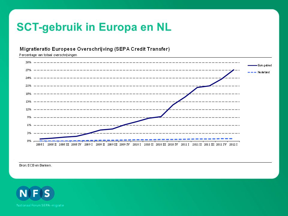 SCT-gebruik in Europa en NL
