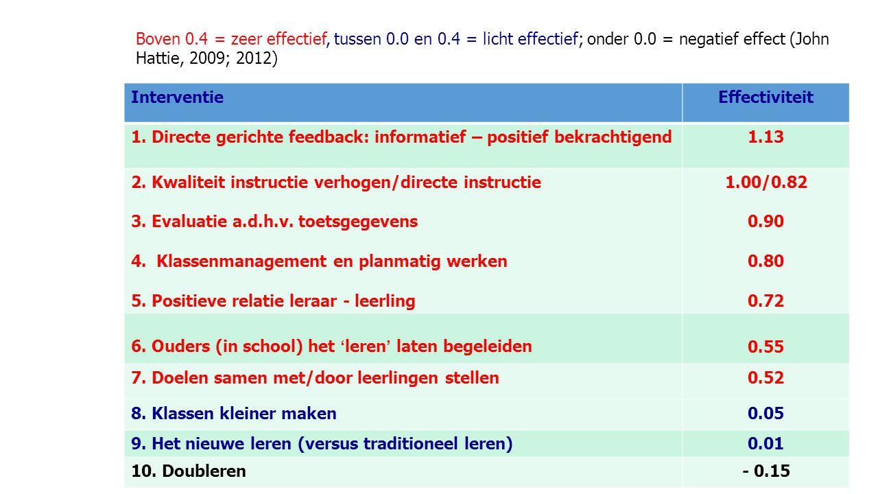 Boven 0.4 = zeer effectief, tussen 0.0 en 0.4 = licht effectief; onder 0.0 = negatief effect (John Hattie, 2009; 2012) InterventieEffectiviteit 1.