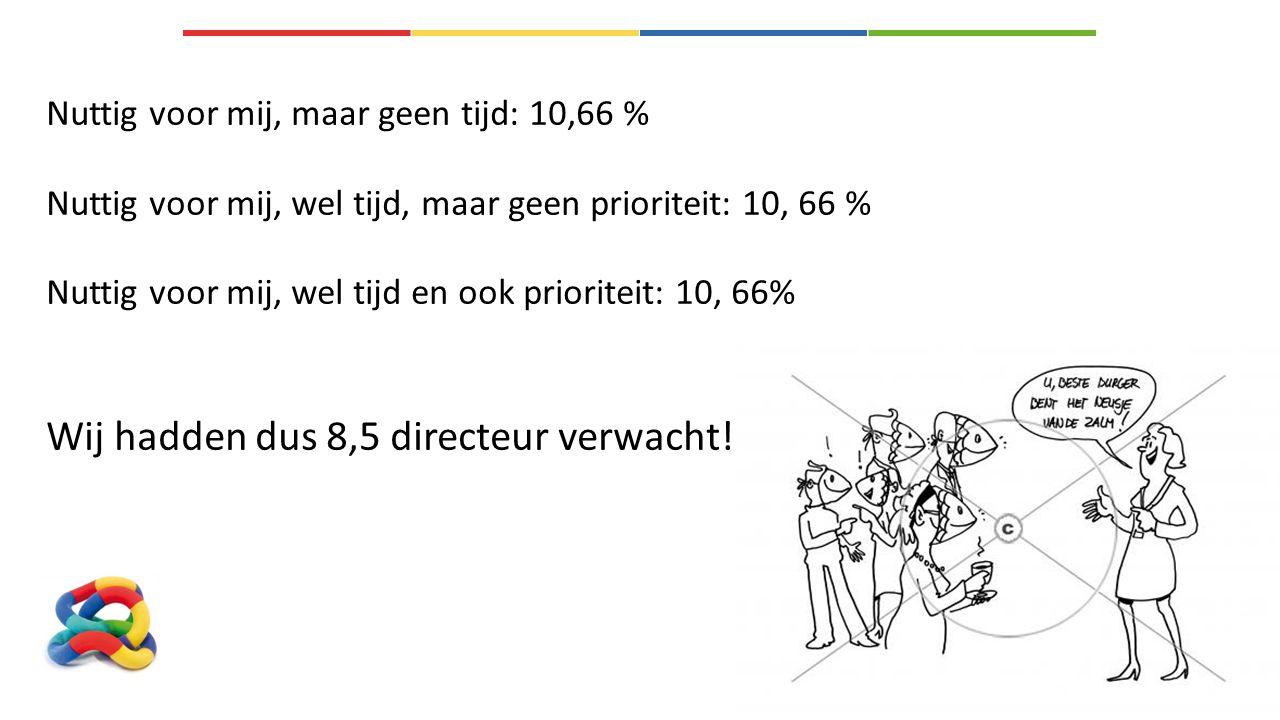 Nuttig voor mij, maar geen tijd: 10,66 % Nuttig voor mij, wel tijd, maar geen prioriteit: 10, 66 % Nuttig voor mij, wel tijd en ook prioriteit: 10, 66% Wij hadden dus 8,5 directeur verwacht!