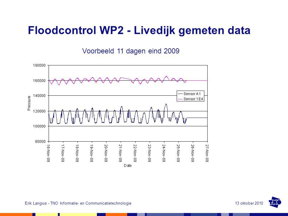 13 oktober 2010Erik Langius - TNO Informatie- en Communicatietechnologie Floodcontrol WP2 - Livedijk gemeten data 8 Voorbeeld 11 dagen eind 2009
