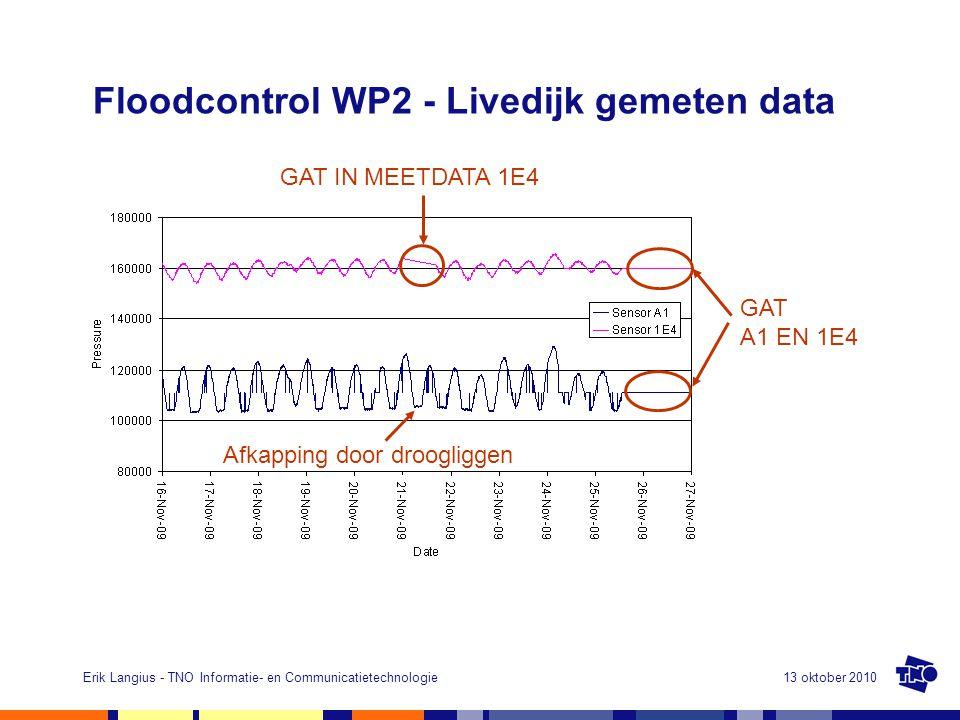 13 oktober 2010Erik Langius - TNO Informatie- en Communicatietechnologie Floodcontrol WP2 - Livedijk gemeten data 9 GAT IN MEETDATA 1E4 GAT A1 EN 1E4 Afkapping door droogliggen