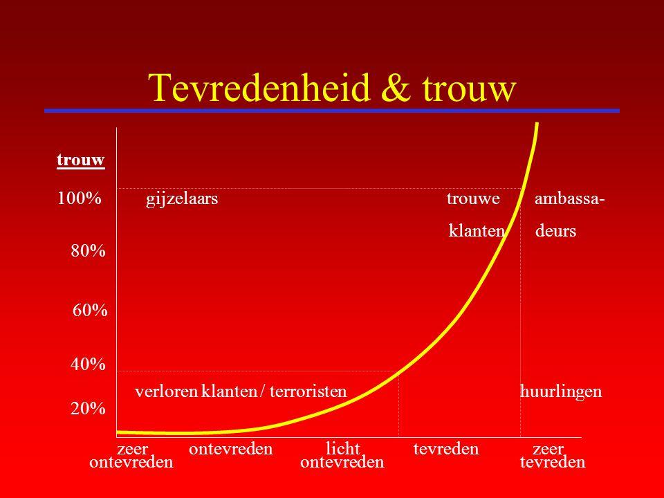 Tevredenheid & trouw trouw 100% gijzelaars trouwe ambassa- klanten deurs 80% 60% 40% verloren klanten / terroristen huurlingen 20% zeer ontevreden lic