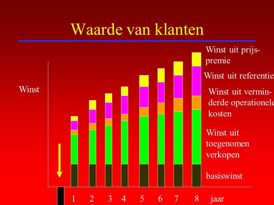 Waarde van klanten 1 2 3 4 5 6 7 8 jaar Winst basiswinst Winst uit toegenomen verkopen Winst uit vermin- derde operationele kosten Winst uit referenti