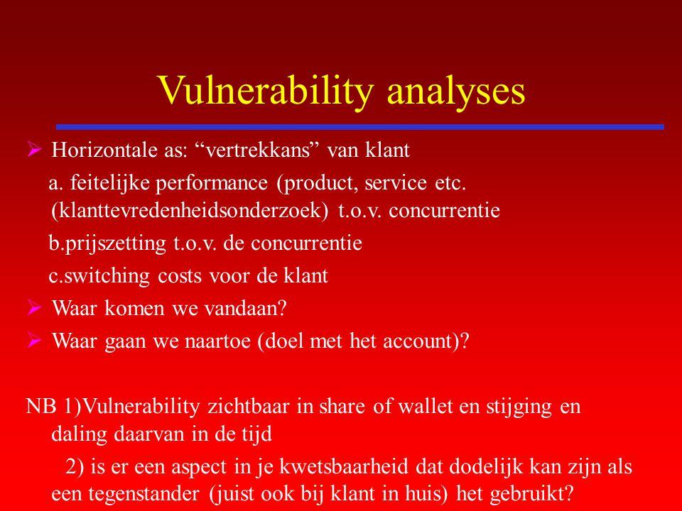"""Vulnerability analyses  Horizontale as: """"vertrekkans"""" van klant a. feitelijke performance (product, service etc. (klanttevredenheidsonderzoek) t.o.v."""