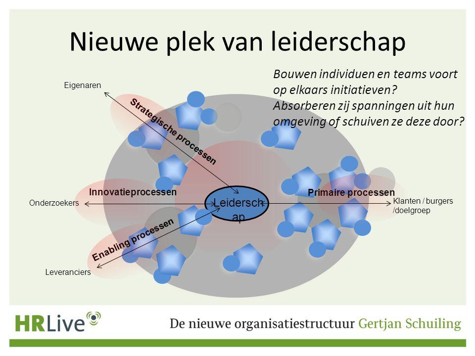Nieuwe plek van leiderschap Primaire processen Klanten / burgers /doelgroep Leveranciers Eigenaren Strategische processen Leidersch ap Enabling proces
