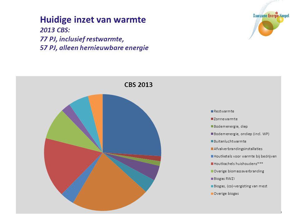 9 Huidige inzet van warmte 2013 CBS: 77 PJ, inclusief restwarmte, 57 PJ, alleen hernieuwbare energie
