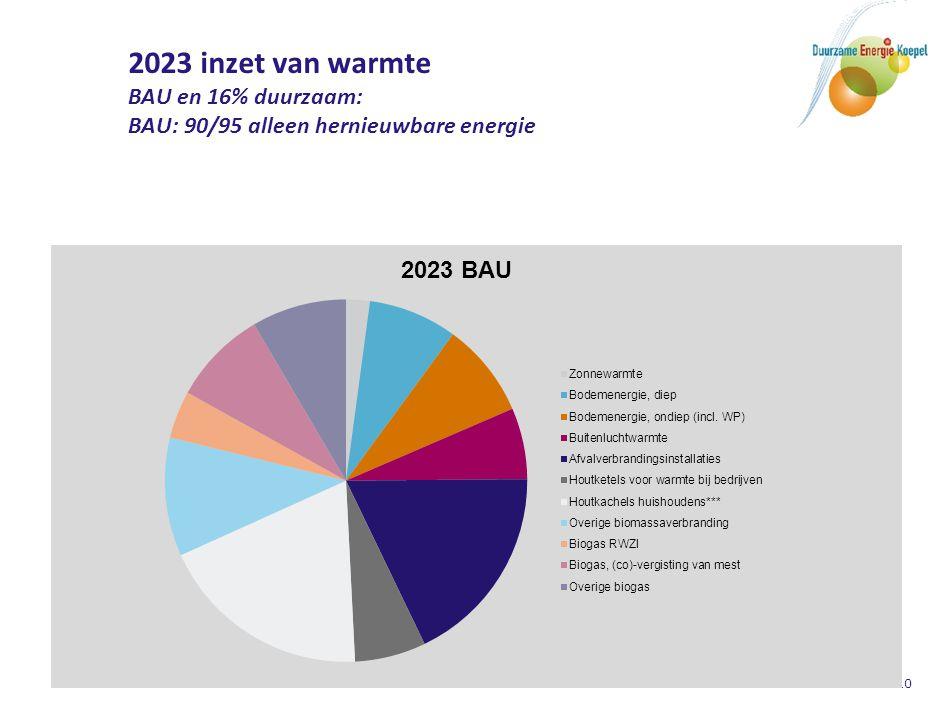 10 2023 inzet van warmte BAU en 16% duurzaam: BAU: 90/95 alleen hernieuwbare energie