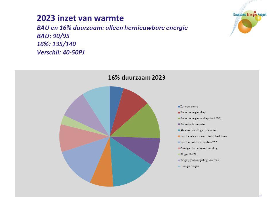 11 2023 inzet van warmte BAU en 16% duurzaam: alleen hernieuwbare energie BAU: 90/95 16%: 135/140 Verschil: 40-50PJ