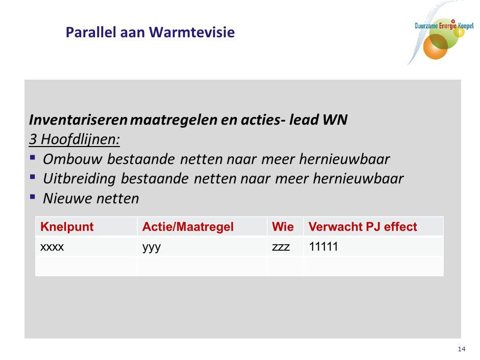 14 Parallel aan Warmtevisie Inventariseren maatregelen en acties- lead WN 3 Hoofdlijnen: ▪ Ombouw bestaande netten naar meer hernieuwbaar Ombouw besta