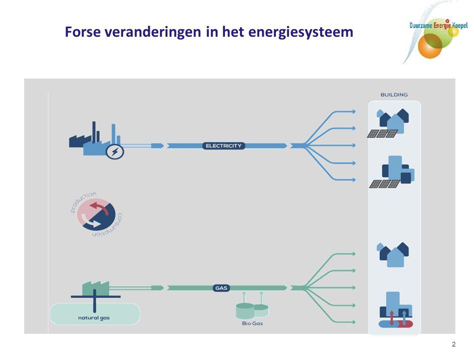 3 Het nieuwe energiesysteem van de toekomst…