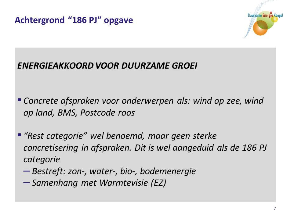 """7 Achtergrond """"186 PJ"""" opgave ENERGIEAKKOORD VOOR DUURZAME GROEI ▪ Concrete afspraken voor onderwerpen als: wind op zee, wind op land, BMS, Postcode r"""