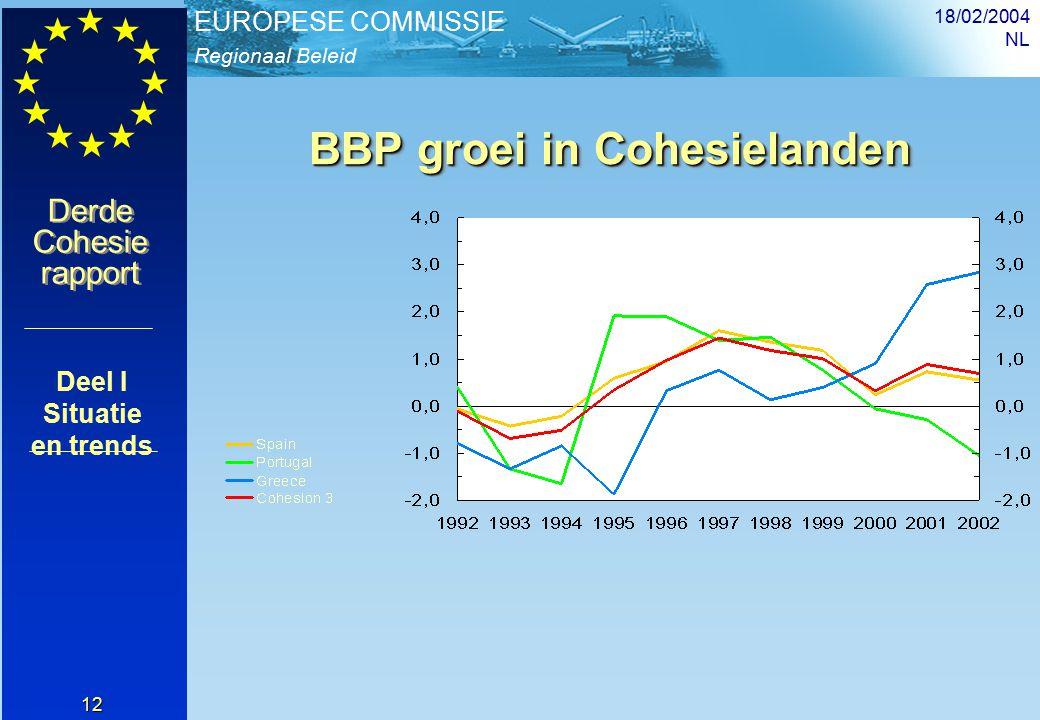 Regionaal Beleid EUROPESE COMMISSIE Derde Cohesie rapport Derde Cohesie rapport 18/02/2004 NL 12 BBP groei in Cohesielanden Deel I Situatie en trends