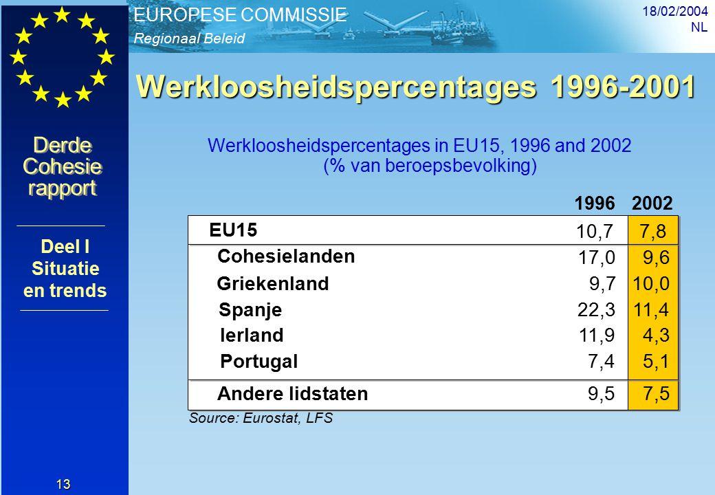 Regionaal Beleid EUROPESE COMMISSIE Derde Cohesie rapport Derde Cohesie rapport 18/02/2004 NL 13 Werkloosheidspercentages 1996-2001 Werkloosheidspercentages in EU15, 1996 and 2002 (% van beroepsbevolking) 19962002 EU15 10,77,8 Source: Eurostat, LFS 7,4 Cohesielanden 17,09,6 Andere lidstaten9,57,5 Griekenland9,710,0 Spanje22,311,4 Ierland11,94,3 Portugal5,1 Deel I Situatie en trends