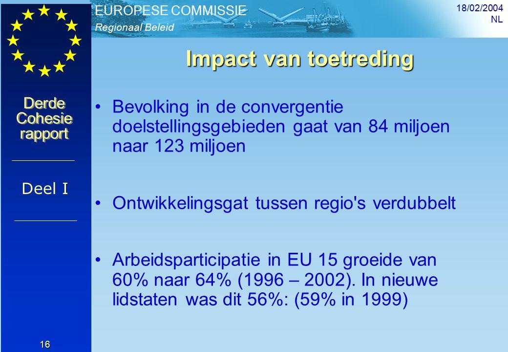 Regionaal Beleid EUROPESE COMMISSIE Derde Cohesie rapport Derde Cohesie rapport 18/02/2004 NL 16 Impact van toetreding Bevolking in de convergentie doelstellingsgebieden gaat van 84 miljoen naar 123 miljoen Ontwikkelingsgat tussen regio s verdubbelt Arbeidsparticipatie in EU 15 groeide van 60% naar 64% (1996 – 2002).