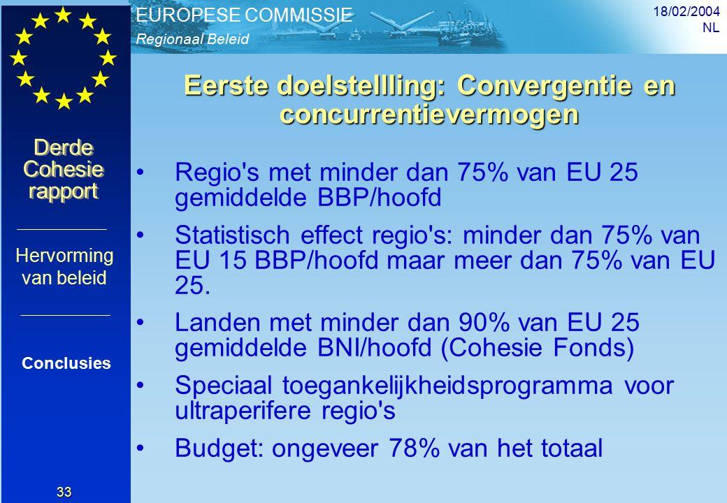 Regionaal Beleid EUROPESE COMMISSIE Derde Cohesie rapport Derde Cohesie rapport 18/02/2004 NL 33 Eerste doelstellling: Convergentie en concurrentievermogen Regio s met minder dan 75% van EU 25 gemiddelde BBP/hoofd Statistisch effect regio s: minder dan 75% van EU 15 BBP/hoofd maar meer dan 75% van EU 25.