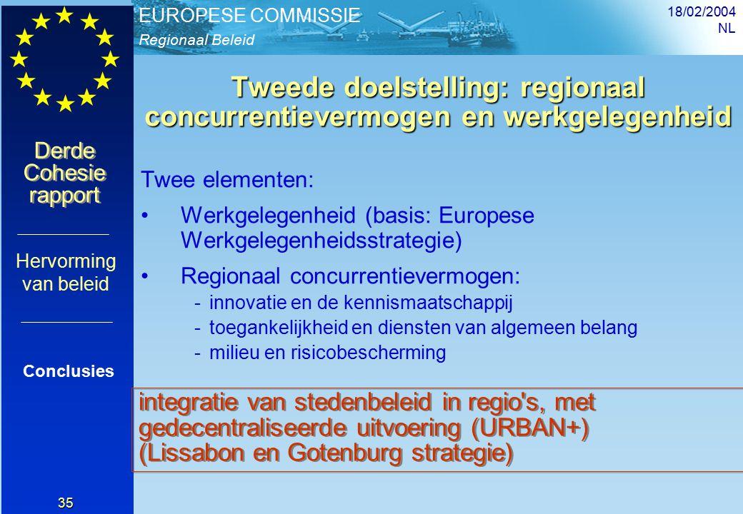 Regionaal Beleid EUROPESE COMMISSIE Derde Cohesie rapport Derde Cohesie rapport 18/02/2004 NL 35 Tweede doelstelling: regionaal concurrentievermogen en werkgelegenheid Twee elementen: Werkgelegenheid (basis: Europese Werkgelegenheidsstrategie) Regionaal concurrentievermogen: -innovatie en de kennismaatschappij -toegankelijkheid en diensten van algemeen belang -milieu en risicobescherming Conclusies Hervorming van beleid integratie van stedenbeleid in regio s, met gedecentraliseerde uitvoering (URBAN+) (Lissabon en Gotenburg strategie)