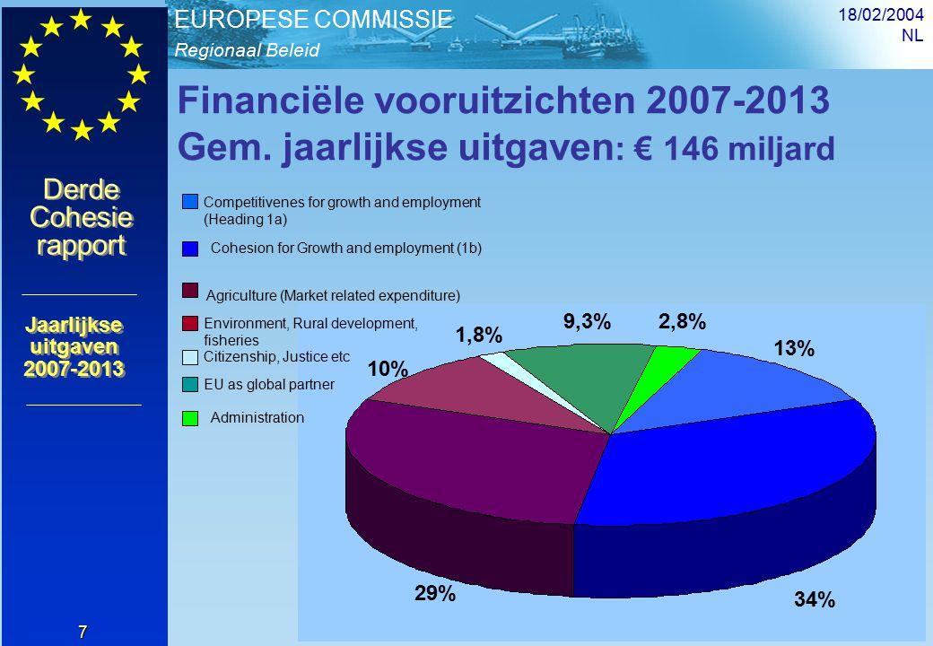 Regionaal Beleid EUROPESE COMMISSIE Derde Cohesie rapport Derde Cohesie rapport 18/02/2004 NL 8 0 10000 20000 30000 40000 50000 60000 70000 20002001200220032004200520062007200820092010201120122013 0,00 0,05 0,10 0,15 0,20 0,25 0,30 0,35 0,40 Rural development deductions Expenditure in EU15 (left axis) Expenditure in N12 (left axis) EUR million (at 1999 prices) Uitgaven cohesiebeleid, 2000-2013 Source: DG REGIO Expenditure in EU15 as % of GNI in EU25 (right axis) Expenditure in N12 as % of GNI in EU25 (right axis)