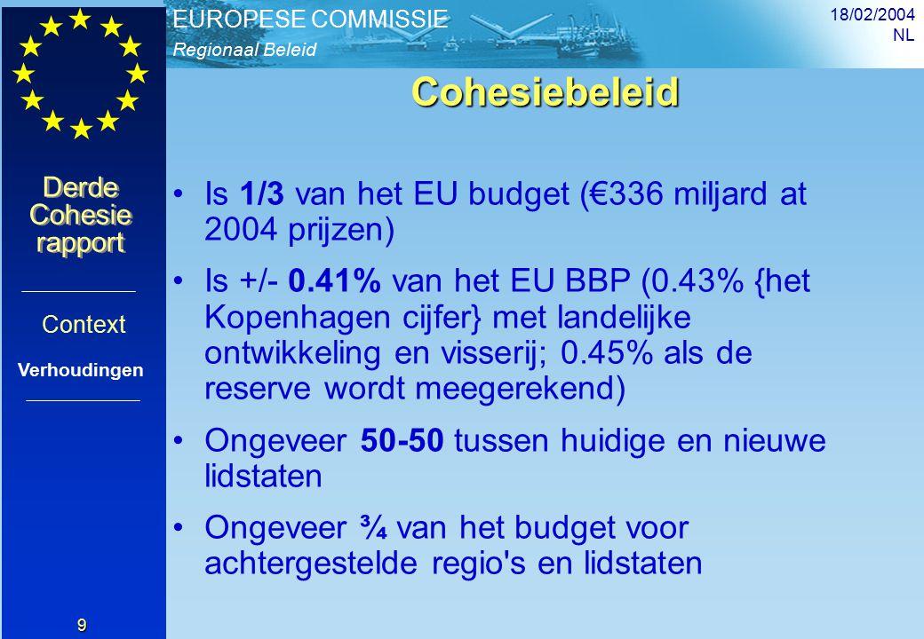 Regionaal Beleid EUROPESE COMMISSIE Derde Cohesie rapport Derde Cohesie rapport 18/02/2004 NL 9 Cohesiebeleid Is 1/3 van het EU budget (€336 miljard at 2004 prijzen) Is +/- 0.41% van het EU BBP (0.43% {het Kopenhagen cijfer} met landelijke ontwikkeling en visserij; 0.45% als de reserve wordt meegerekend) Ongeveer 50-50 tussen huidige en nieuwe lidstaten Ongeveer ¾ van het budget voor achtergestelde regio s en lidstaten Context Verhoudingen