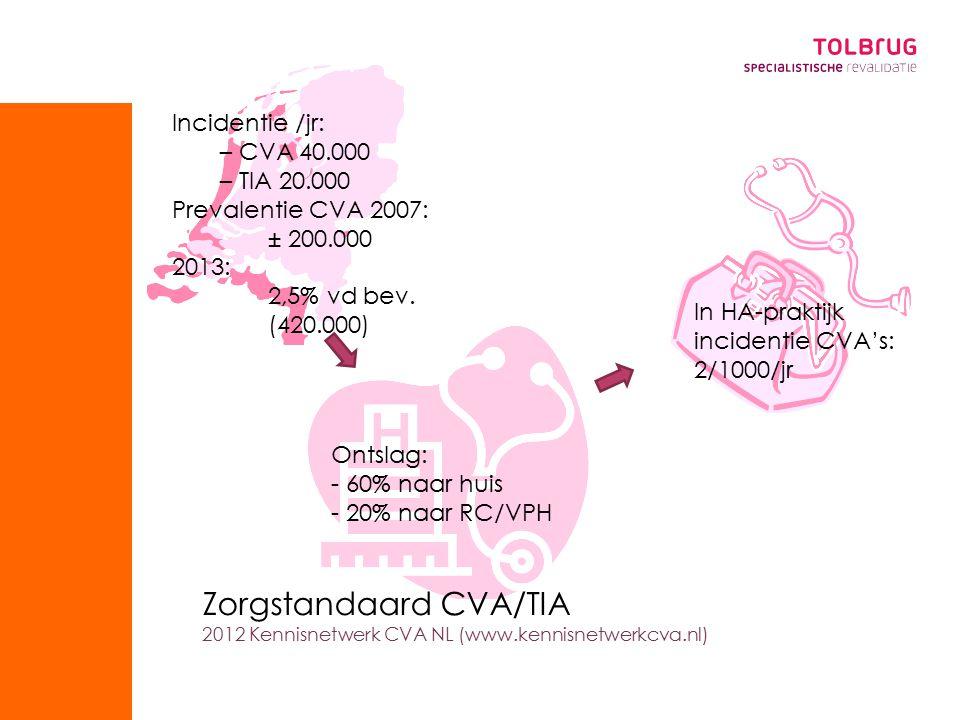 Ontslag: - 60% naar huis - 20% naar RC/VPH Incidentie /jr: – CVA 40.000 – TIA 20.000 Prevalentie CVA 2007: ± 200.000 2013: 2,5% vd bev.