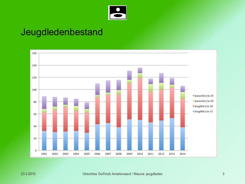 Jeugdledenbestand 23-3-2015Utrechtse Golfclub Amelisweerd / Nieuwe jeugdleden3